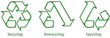 Recycling, Downcycling, Upcycling | EarthHero