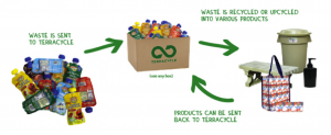 EarthHero | TerraCycle Zero Waste Boxes | How to Recycle Everything