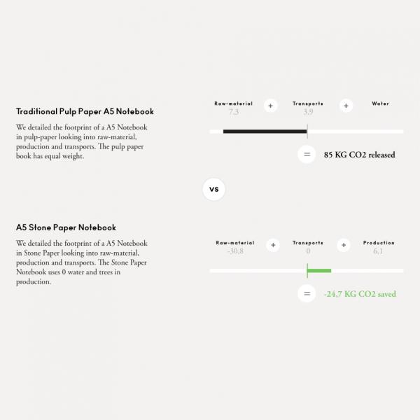 EarthHero - Blank Stone Paper Notebook - 7