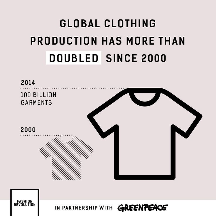 Fashion revolution, conscious consumer, EarthHero, eco-friendly, sustainable, getting greener