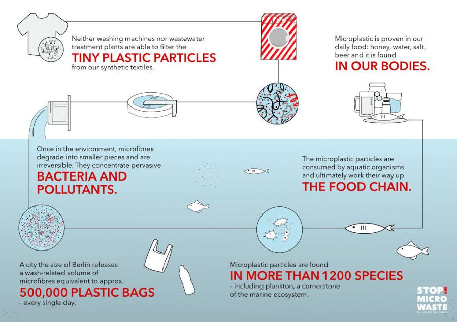 guppyfriend, microplastics, earthhero